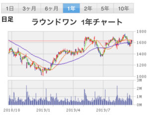 株価 ラウンド ワン